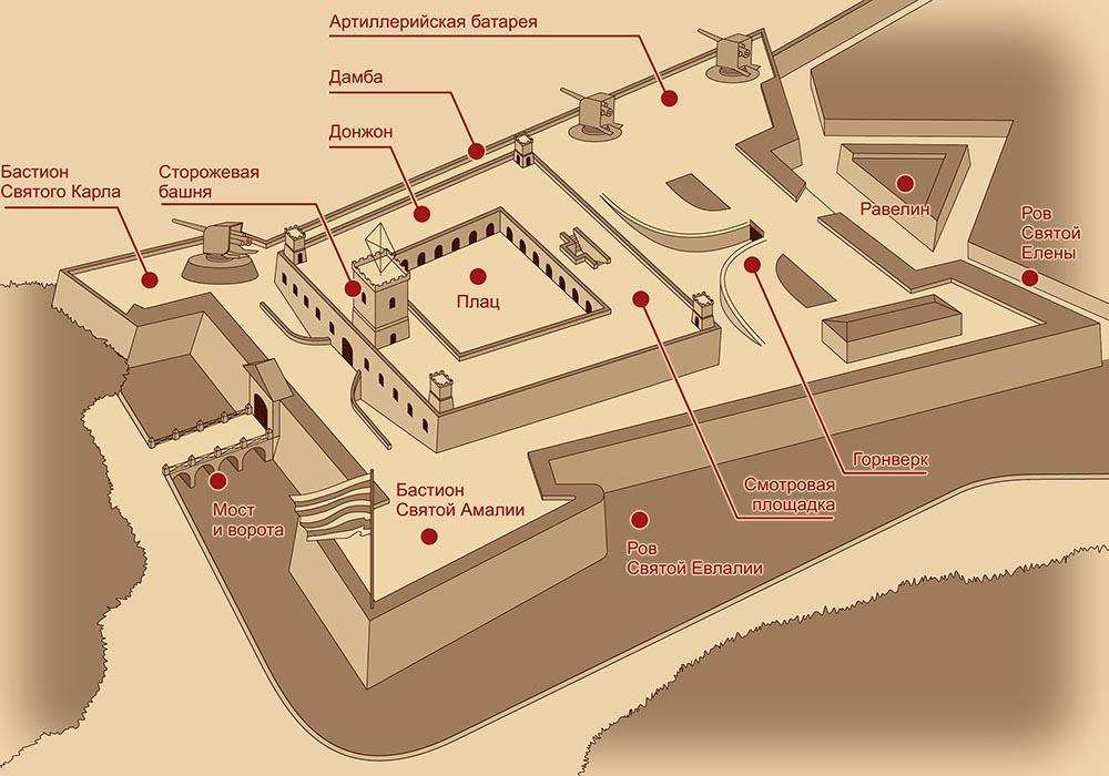 План крепости Монжуик